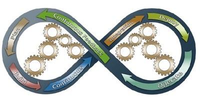 我们推进了整体管理控制模型